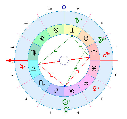 zet 9 гороскоп