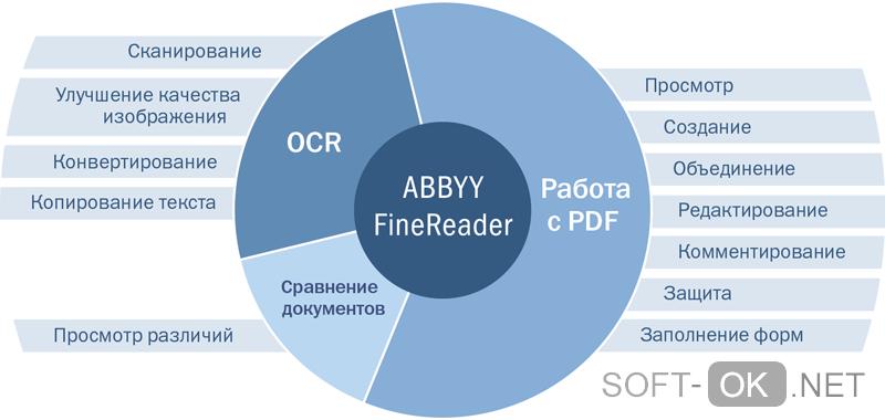 возможности ABBYY FineReader 14