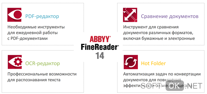 обзор ABBYY FineReader 14
