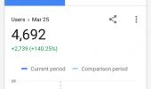 """Внешний вид """"Google Analytics"""""""