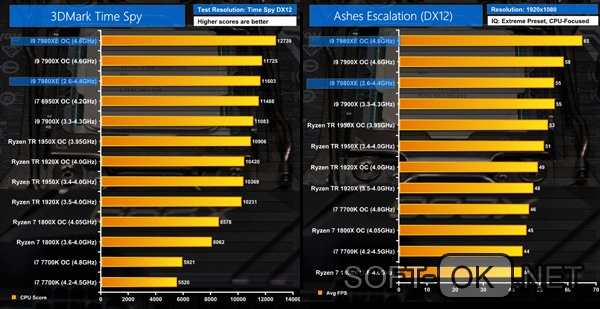 Производительность процессора Intel Core i9 7980XE Extreme Edition
