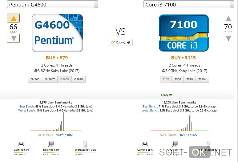 Сравнение Intel i3 7100 с другими процессорами