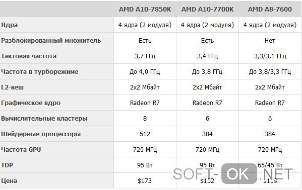 Особенности процессора AMD A8 7600
