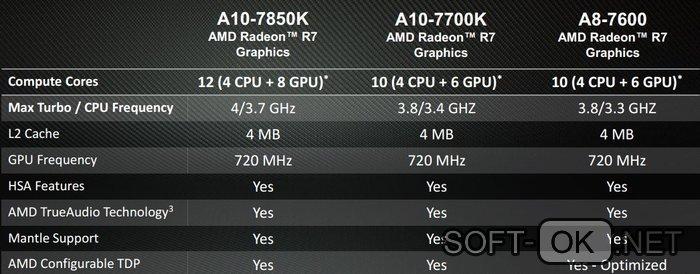Сравнение AMD A8 7600