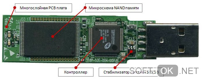 Расположение NAND-памяти на флешке
