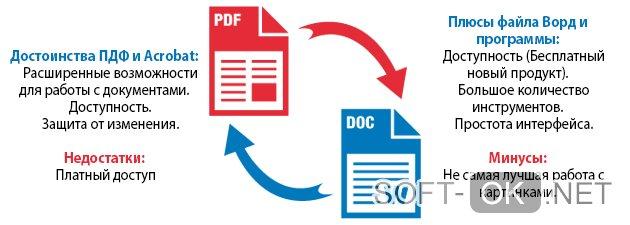 Зачем файл PDF конвертировать в Word