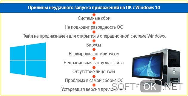 Почему невозможно запустить приложение на этом ПК с Windows 10