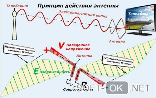 Принцип действия ТВ антенны